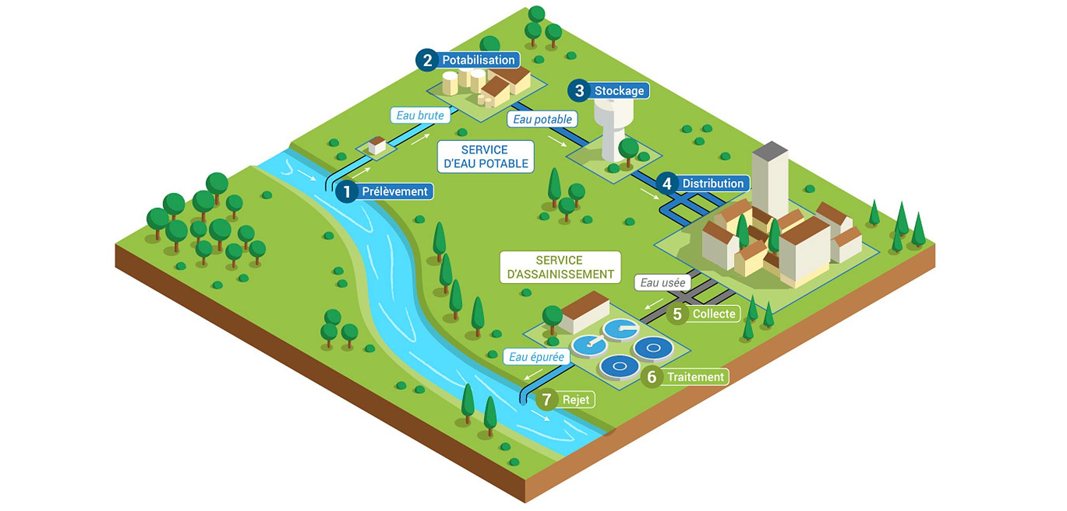 L'eau potable et l'assainissement   Eaufrance