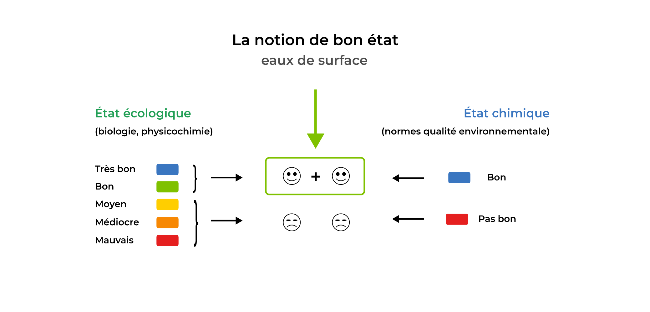 La notion de bon état : eaux de surface